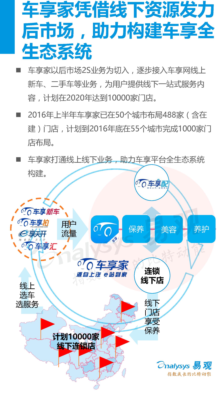 2016年上半年中国汽车后市场电商专题研究报告-09大数据