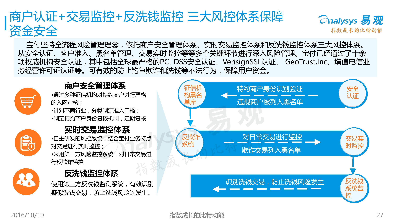 2016H1中国第三方支付市场专题研究报告-09大数据