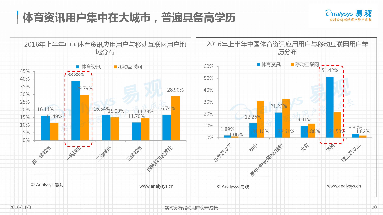 体育资讯_中国体育资讯市场专题研究报告2016 - 易观