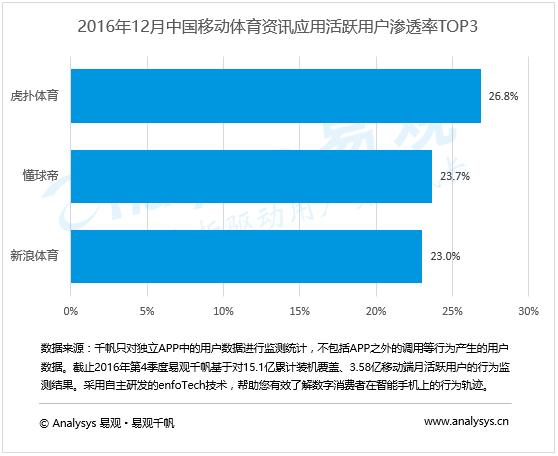 体育资讯_易观分析:2016年第4季度中国体育资讯应用行业集中度提高,龙头 ...
