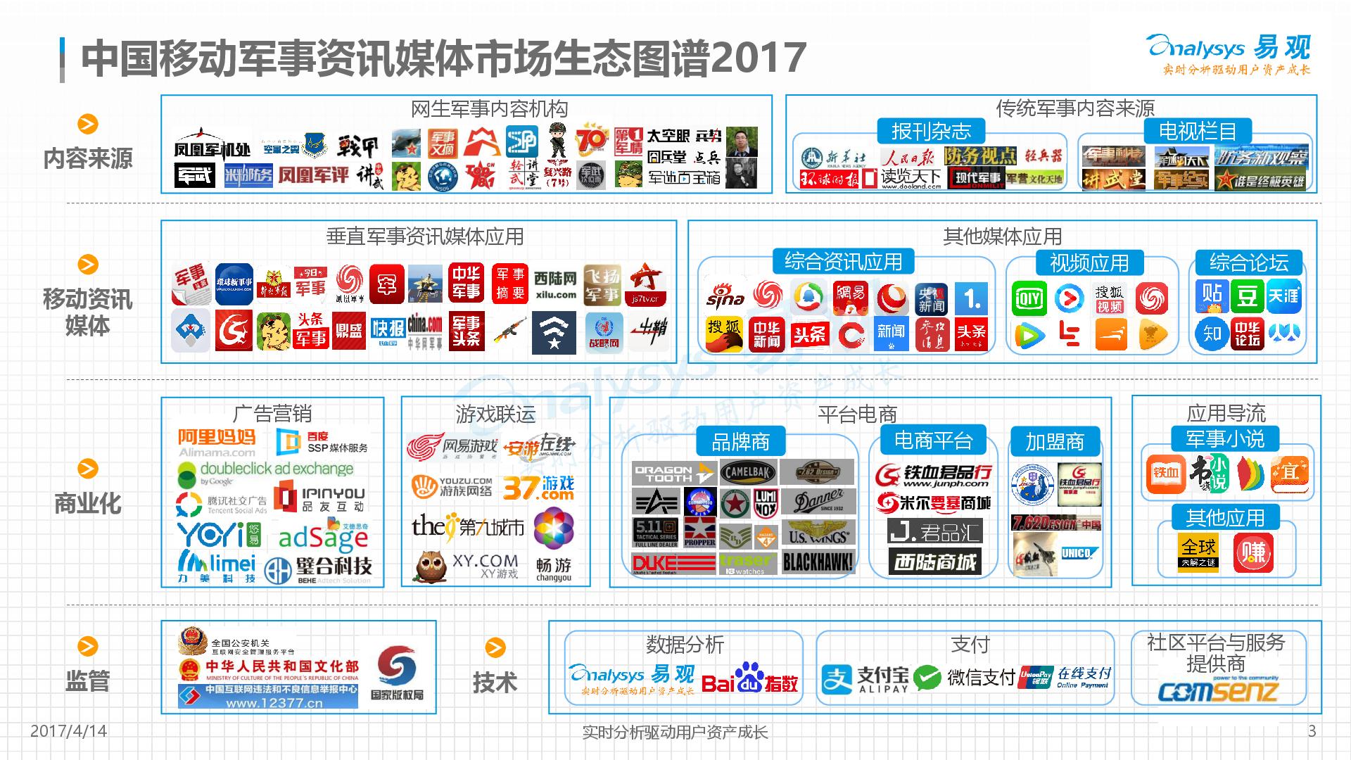 军事资讯_中国移动军事资讯媒体市场生态图谱2017 - 易观