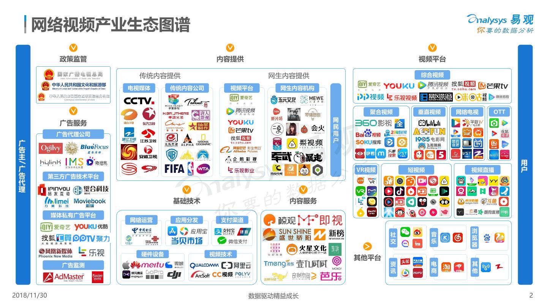 餐饮行业_中国网络视频产业生态图谱2018 - 易观