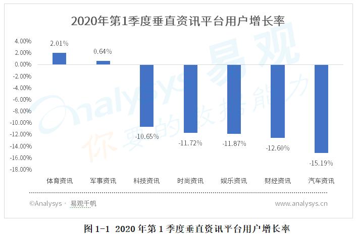 体育资讯_易观:2020年第1季度主要职业体育赛事停摆,中国体育资讯尝试 ...